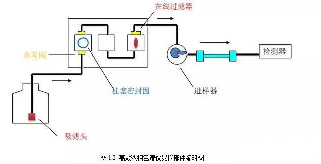 往复泵的工作原理与注射器很像,它先从一个方向将溶剂抽到泵腔里,柱塞