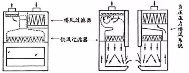二级生物安全柜的分类和结构说明